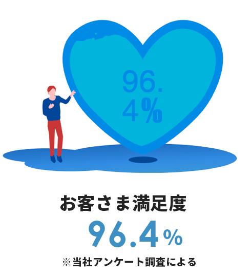 お客さま満足度96.4%